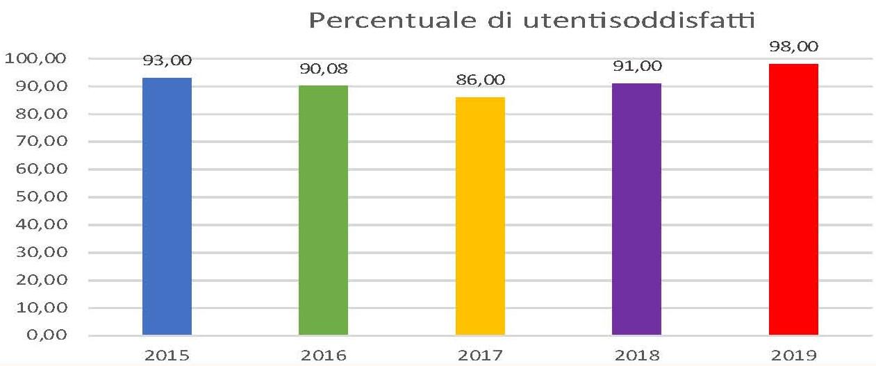 Grafico Risultati dell'indagine del Comune di Padova sui Centri di animazione territoriale