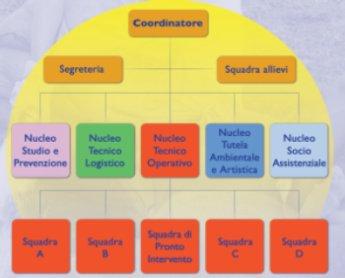 Organigramma Protezione civile