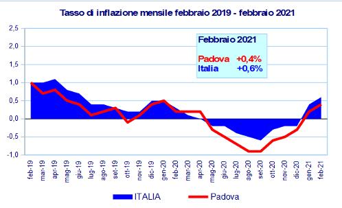 Grafico inflazione febbraio 2021
