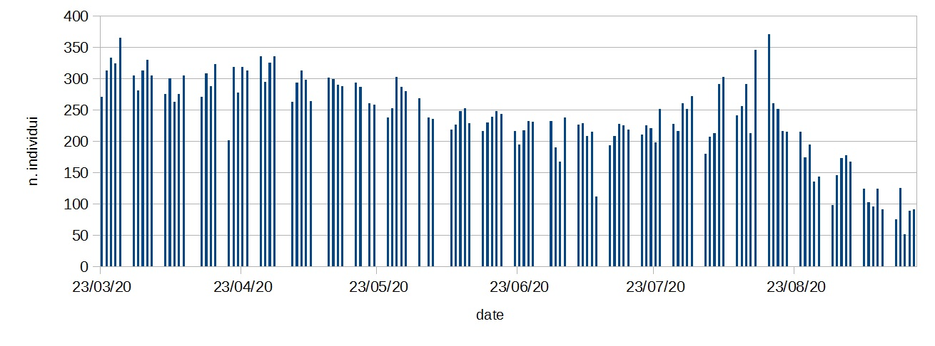 Grafico popolazione colombacea