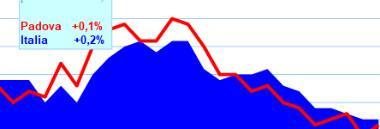 Inflazione grafico maggio_2019 380 ant